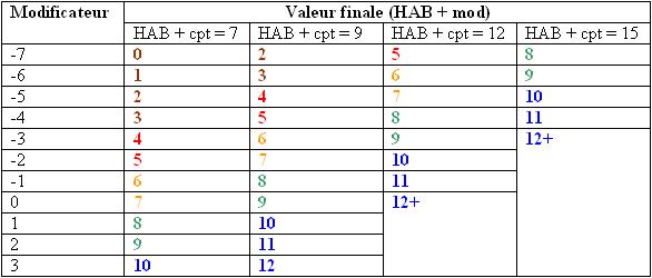 modificateur_et_4_cas_systeme_de_base.png.8e5a56c2a964529cb1275ad9aa8d5108.png