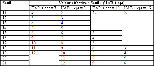 seuil_et_4_cas_systeme_alternatif.png.9f6edb327d89133d5e07b336a9386d80.png